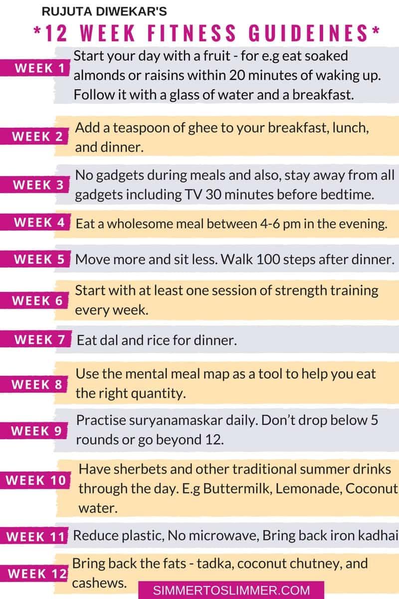 Fitness Guidelines recap image