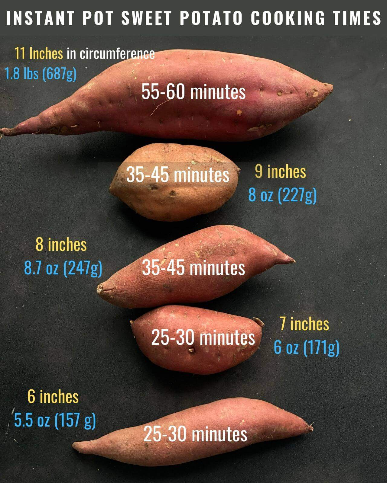 A visual guide of the different sized sweet potatoes from largest at the top and smallest at the bottom.